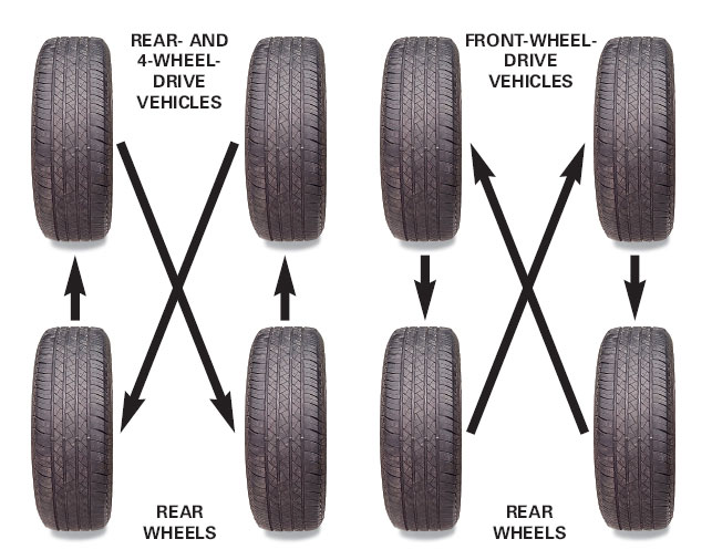 Proper Rotation Of Tires >> Als Tire Shop | Auto Repair and New and Used Tire Shop